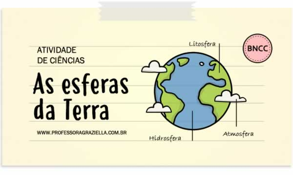 CIENCIAS - as esferas da terra